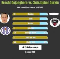 Brecht Dejaeghere vs Christopher Durkin h2h player stats