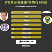 Brecht Dejaeghere vs Mory Konate h2h player stats