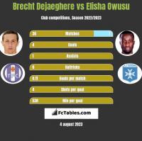 Brecht Dejaeghere vs Elisha Owusu h2h player stats