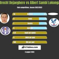 Brecht Dejaeghere vs Albert Sambi Lokonga h2h player stats