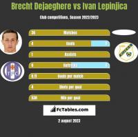 Brecht Dejaeghere vs Ivan Lepinjica h2h player stats