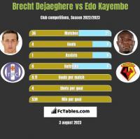 Brecht Dejaeghere vs Edo Kayembe h2h player stats