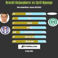 Brecht Dejaeghere vs Cyril Ngonge h2h player stats