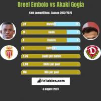Breel Embolo vs Akaki Gogia h2h player stats