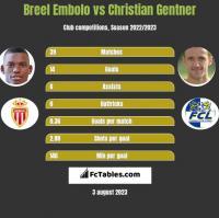 Breel Embolo vs Christian Gentner h2h player stats