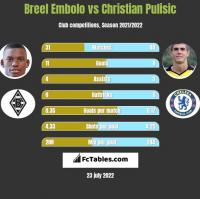 Breel Embolo vs Christian Pulisic h2h player stats