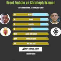 Breel Embolo vs Christoph Kramer h2h player stats