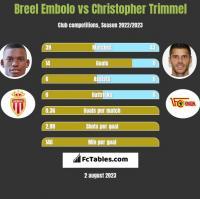 Breel Embolo vs Christopher Trimmel h2h player stats
