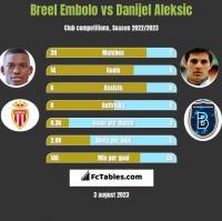 Breel Embolo vs Danijel Aleksic h2h player stats