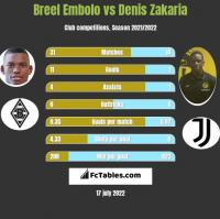 Breel Embolo vs Denis Zakaria h2h player stats