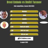 Breel Embolo vs Dmitri Tarasov h2h player stats