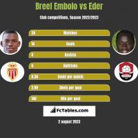 Breel Embolo vs Eder h2h player stats