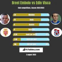 Breel Embolo vs Edin Visca h2h player stats