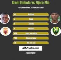 Breel Embolo vs Eljero Elia h2h player stats