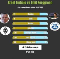 Breel Embolo vs Emil Berggreen h2h player stats