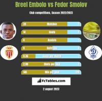 Breel Embolo vs Fedor Smolov h2h player stats