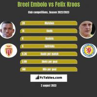 Breel Embolo vs Felix Kroos h2h player stats