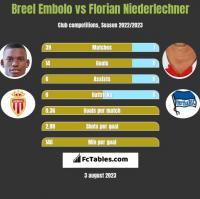 Breel Embolo vs Florian Niederlechner h2h player stats