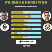 Breel Embolo vs Francisco Alcacer h2h player stats