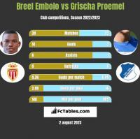 Breel Embolo vs Grischa Proemel h2h player stats