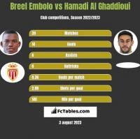 Breel Embolo vs Hamadi Al Ghaddioui h2h player stats