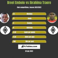Breel Embolo vs Ibrahima Traore h2h player stats