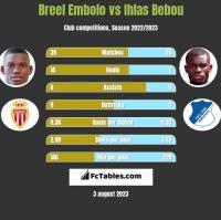 Breel Embolo vs Ihlas Bebou h2h player stats