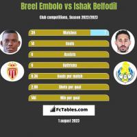 Breel Embolo vs Ishak Belfodil h2h player stats