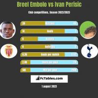 Breel Embolo vs Ivan Perisic h2h player stats