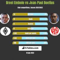 Breel Embolo vs Jean-Paul Boetius h2h player stats
