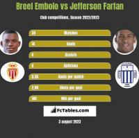 Breel Embolo vs Jefferson Farfan h2h player stats