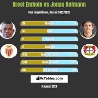 Breel Embolo vs Jonas Hofmann h2h player stats