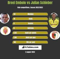 Breel Embolo vs Julian Schieber h2h player stats