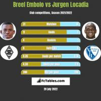Breel Embolo vs Jurgen Locadia h2h player stats