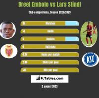 Breel Embolo vs Lars Stindl h2h player stats