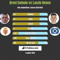 Breel Embolo vs Laszlo Benes h2h player stats