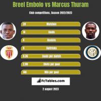 Breel Embolo vs Marcus Thuram h2h player stats