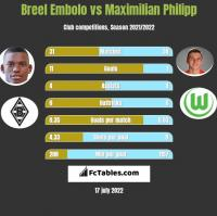 Breel Embolo vs Maximilian Philipp h2h player stats