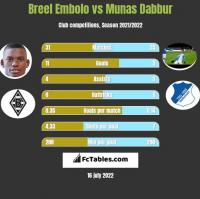 Breel Embolo vs Munas Dabbur h2h player stats