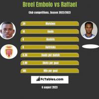 Breel Embolo vs Raffael h2h player stats
