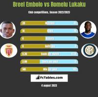 Breel Embolo vs Romelu Lukaku h2h player stats