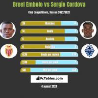 Breel Embolo vs Sergio Cordova h2h player stats