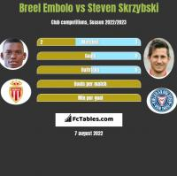 Breel Embolo vs Steven Skrzybski h2h player stats