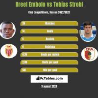 Breel Embolo vs Tobias Strobl h2h player stats