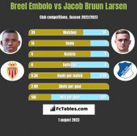 Breel Embolo vs Jacob Bruun Larsen h2h player stats