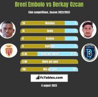 Breel Embolo vs Berkay Ozcan h2h player stats