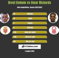 Breel Embolo vs Omar Richards h2h player stats