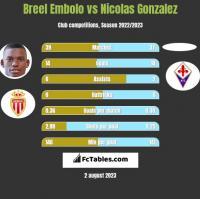 Breel Embolo vs Nicolas Gonzalez h2h player stats