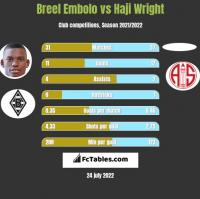 Breel Embolo vs Haji Wright h2h player stats