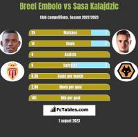 Breel Embolo vs Sasa Kalajdzic h2h player stats